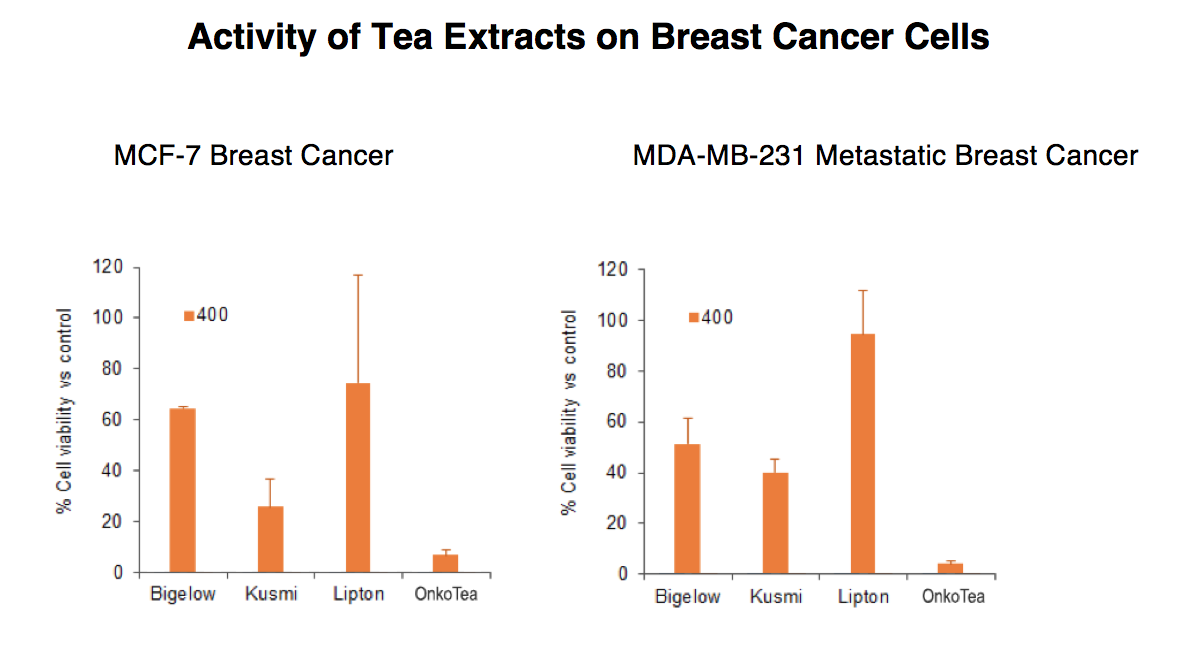 Onkotea and breast cancer